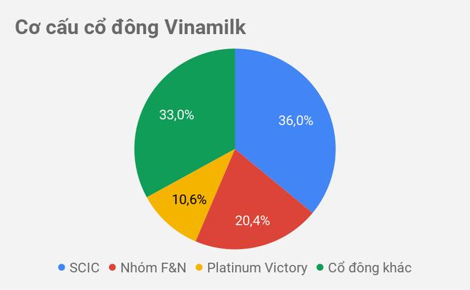 Tỷ phú Thái Lan sắp nhận hơn 600 tỷ đồng cổ tức từ Vinamilk